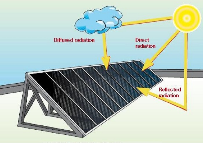 solar panels radiation